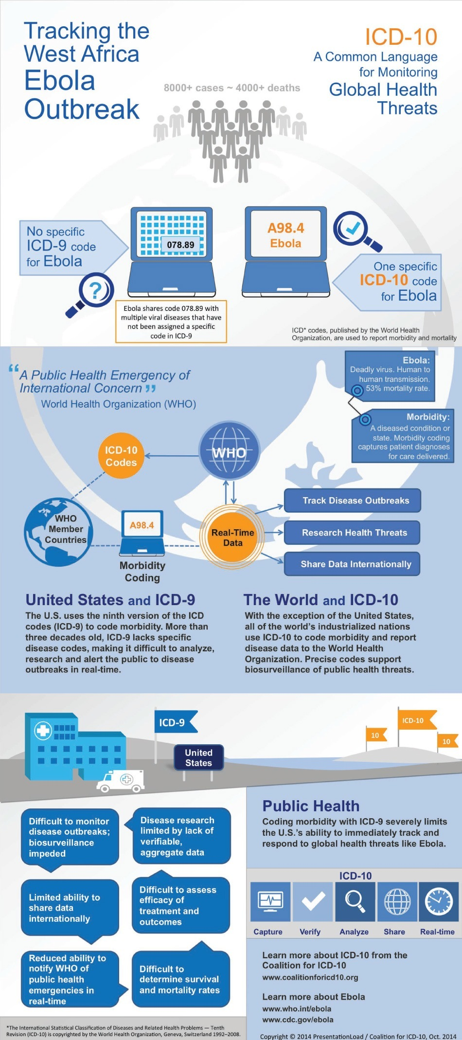 EVD Infographic