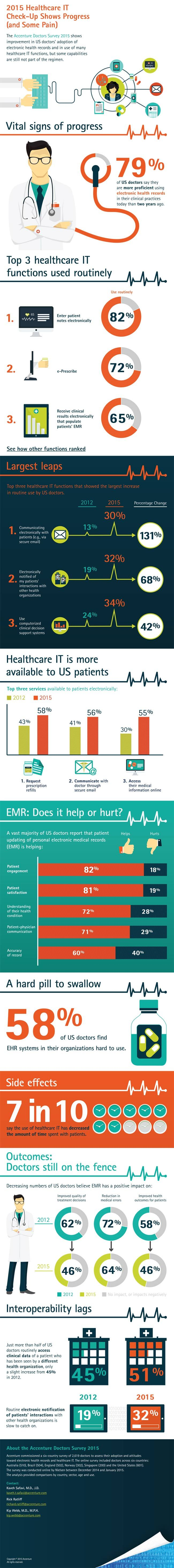 2015 Healthcare IT Check-Up Shows Progress (And Some Pain)